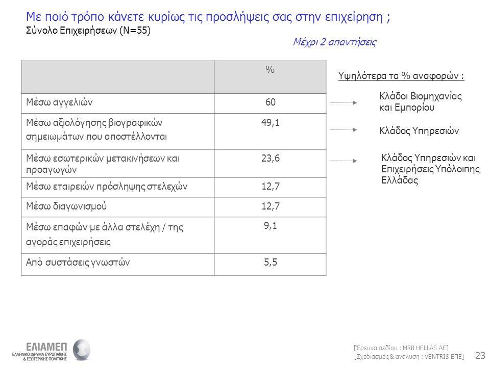 23 [Σχεδιασμός & ανάλυση : VENTRIS ΕΠΕ] [Έρευνα πεδίου : MRB HELLAS AE] % Μέσω αγγελιών60 Μέσω αξιολόγησης βιογραφικών σημειωμάτων που αποστέλλονται 4