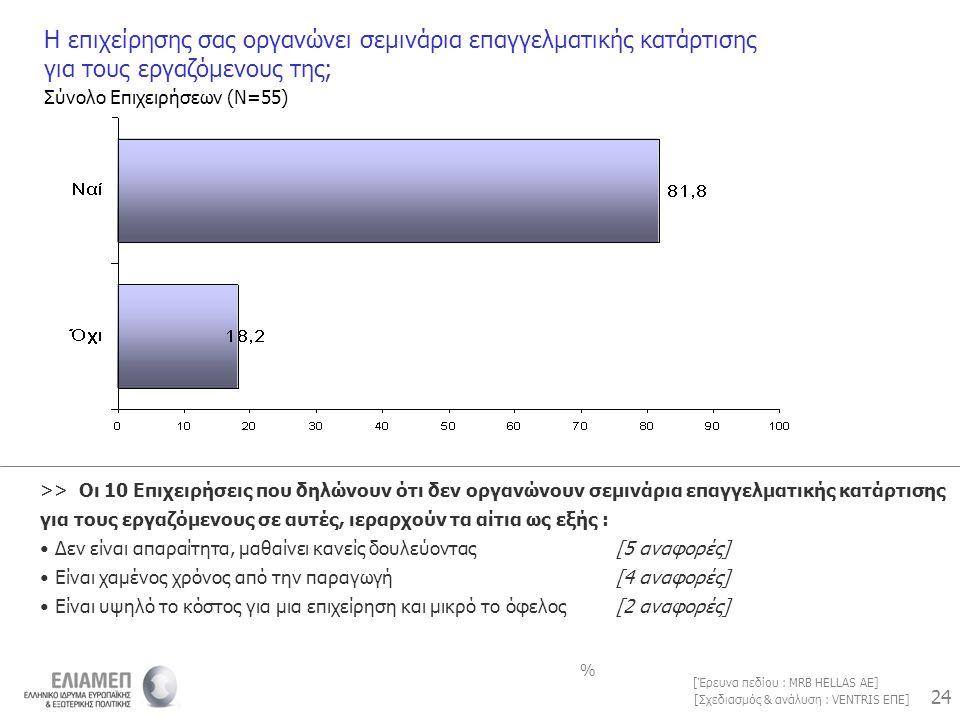 24 [Σχεδιασμός & ανάλυση : VENTRIS ΕΠΕ] [Έρευνα πεδίου : MRB HELLAS AE] Η επιχείρησης σας οργανώνει σεμινάρια επαγγελματικής κατάρτισης για τους εργαζ