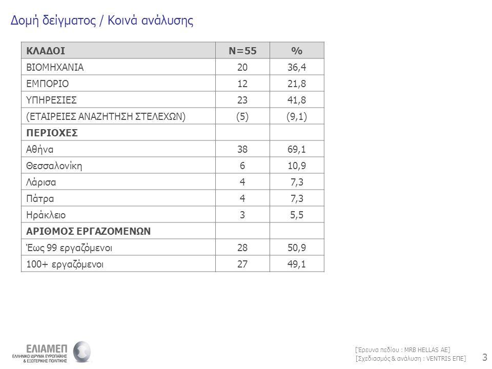 3 3 [Σχεδιασμός & ανάλυση : VENTRIS ΕΠΕ] [Έρευνα πεδίου : MRB HELLAS AE] Δομή δείγματος / Κοινά ανάλυσης ΚΛΑΔΟΙΝ=55% ΒΙΟΜΗΧΑΝΙΑ2036,4 ΕΜΠΟΡΙΟ1221,8 ΥΠ
