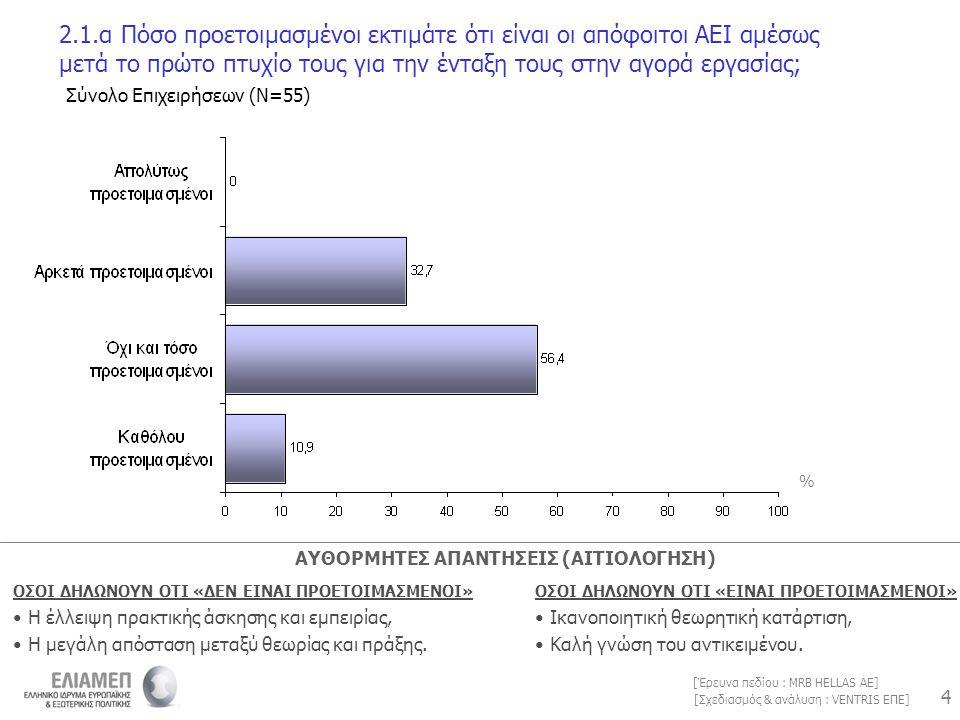 4 4 [Σχεδιασμός & ανάλυση : VENTRIS ΕΠΕ] [Έρευνα πεδίου : MRB HELLAS AE] 2.1.α Πόσο προετοιμασμένοι εκτιμάτε ότι είναι οι απόφοιτοι ΑΕΙ αμέσως μετά το