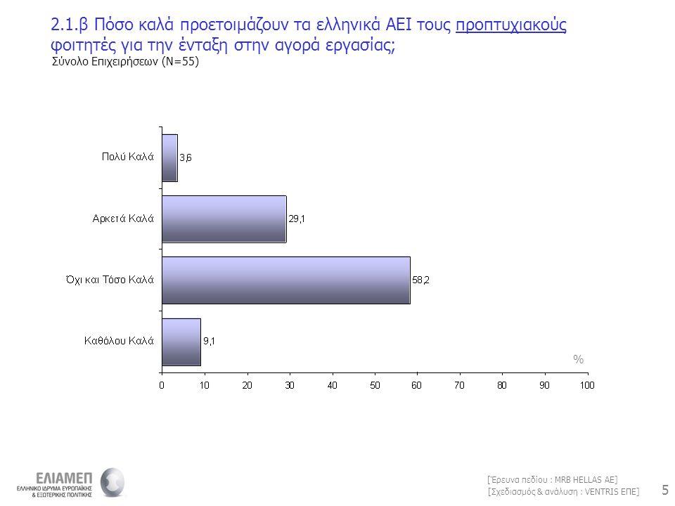5 5 [Σχεδιασμός & ανάλυση : VENTRIS ΕΠΕ] [Έρευνα πεδίου : MRB HELLAS AE] 2.1.β Πόσο καλά προετοιμάζουν τα ελληνικά ΑΕΙ τους προπτυχιακούς φοιτητές για