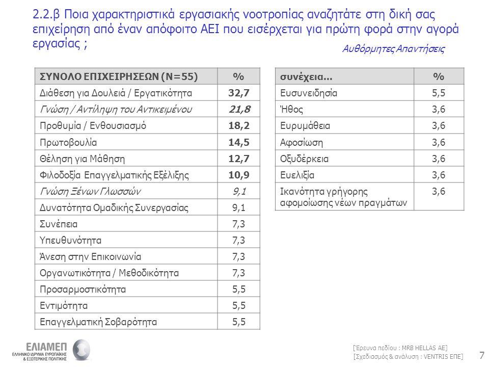 7 7 [Σχεδιασμός & ανάλυση : VENTRIS ΕΠΕ] [Έρευνα πεδίου : MRB HELLAS AE] 2.2.β Ποια χαρακτηριστικά εργασιακής νοοτροπίας αναζητάτε στη δική σας επιχεί