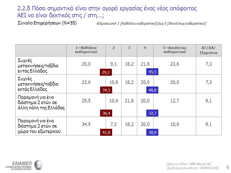 9 9 [Σχεδιασμός & ανάλυση : VENTRIS ΕΠΕ] [Έρευνα πεδίου : MRB HELLAS AE] 2.2.δ Πόσο σημαντικό είναι στην αγορά εργασίας ένας νέος απόφοιτος ΑΕΙ να είν