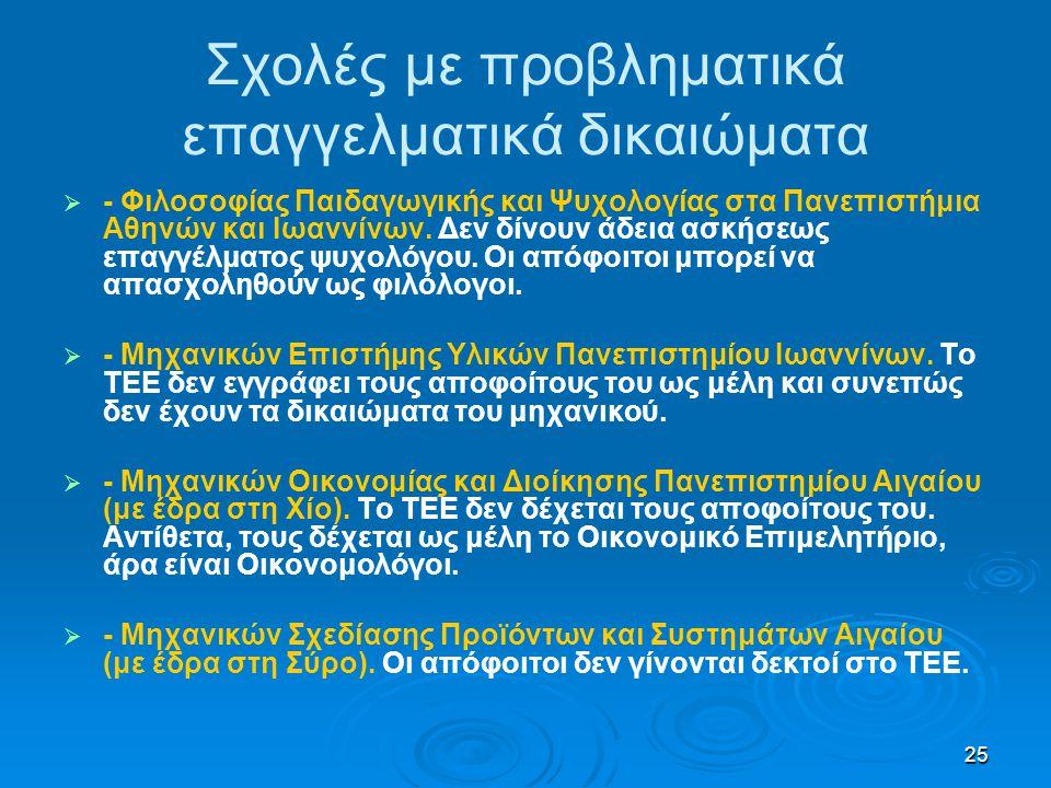 25 Σχολές με προβληματικά επαγγελματικά δικαιώματα   - Φιλοσοφίας Παιδαγωγικής και Ψυχολογίας στα Πανεπιστήμια Αθηνών και Ιωαννίνων. Δεν δίνουν άδει