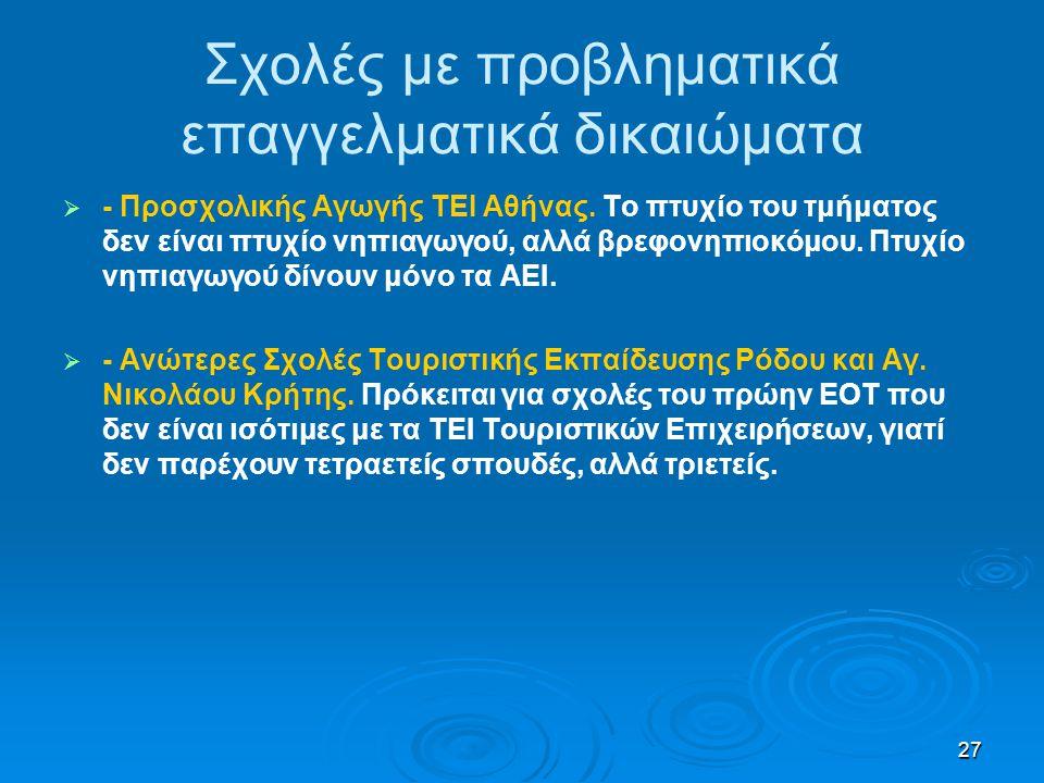 27 Σχολές με προβληματικά επαγγελματικά δικαιώματα   - Προσχολικής Αγωγής ΤΕΙ Αθήνας. Το πτυχίο του τμήματος δεν είναι πτυχίο νηπιαγωγού, αλλά βρεφο