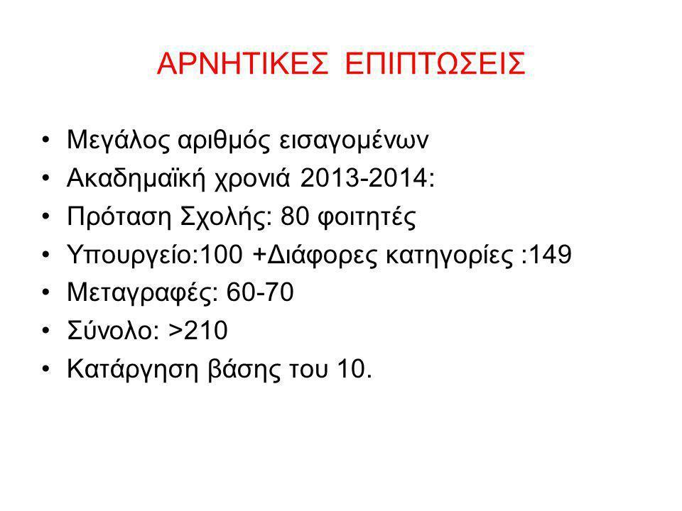 ΑΡΝΗΤΙΚΕΣ ΕΠΙΠΤΩΣΕΙΣ Μεγάλος αριθμός εισαγομένων Ακαδημαϊκή χρονιά 2013-2014: Πρόταση Σχολής: 80 φοιτητές Υπουργείο:100 +Διάφορες κατηγορίες :149 Μετα