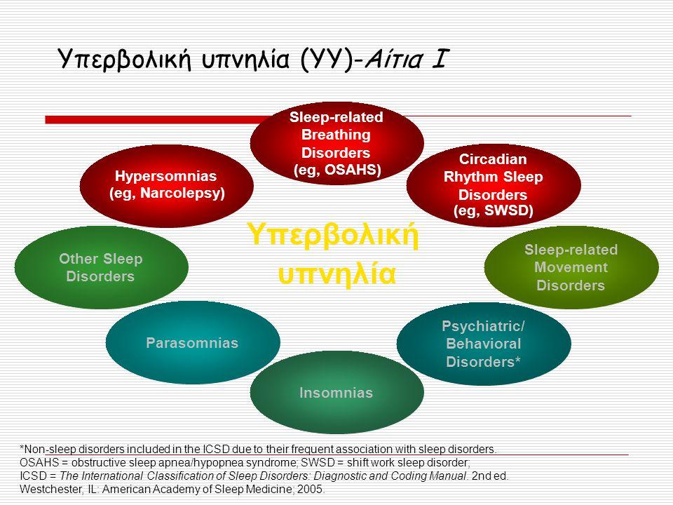Υπερβολική υπνηλία (YY)-Αίτια Ι *Non-sleep disorders included in the ICSD due to their frequent association with sleep disorders. OSAHS = obstructive