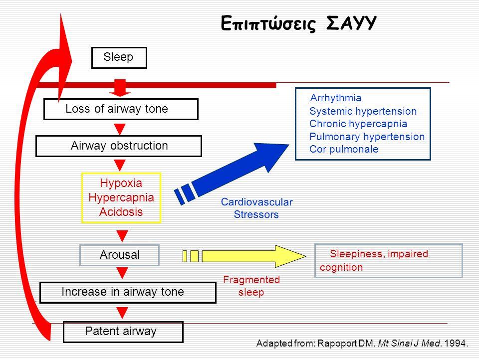 Επιπτώσεις ΣΑΥΥ Sleep Loss of airway tone Airway obstruction Hypoxia Hypercapnia Acidosis Increase in airway tone Patent airway Arousal Arrhythmia Sys