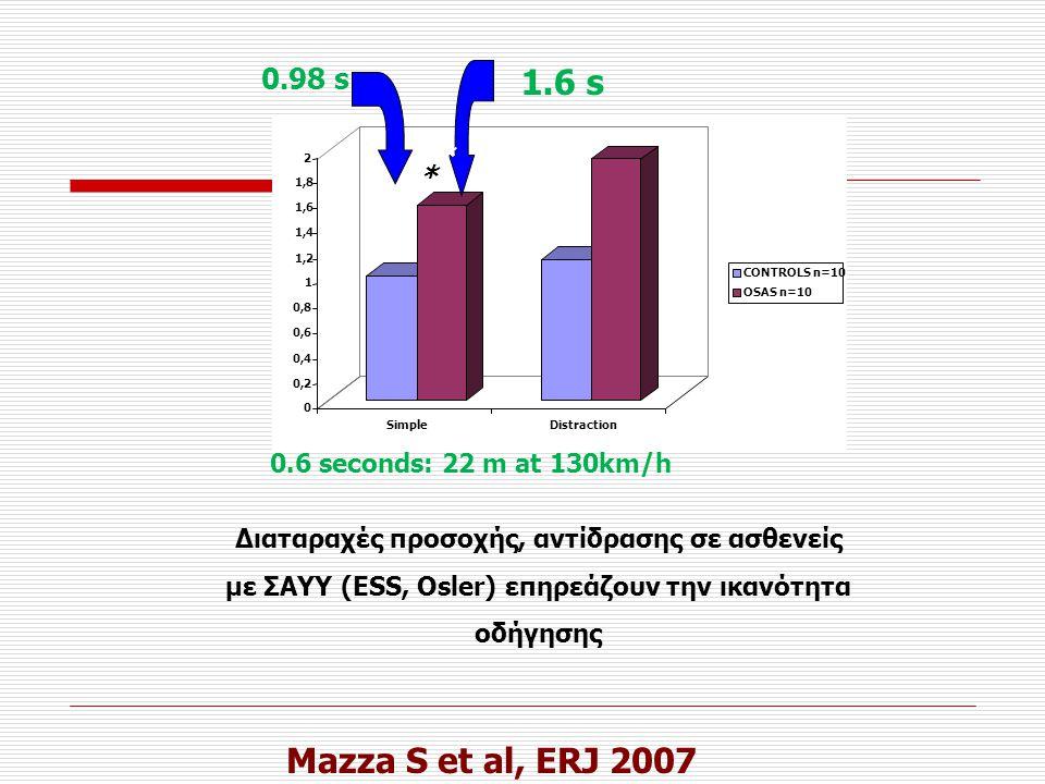 Mazza S et al, ERJ 2007 0 0,2 0,4 0,6 0,8 1 1,2 1,4 1,6 1,8 2 SimpleDistraction CONTROLS n=10 OSAS n=10 * * 0.98 s 1.6 s 0.6 seconds: 22 m at 130km/h