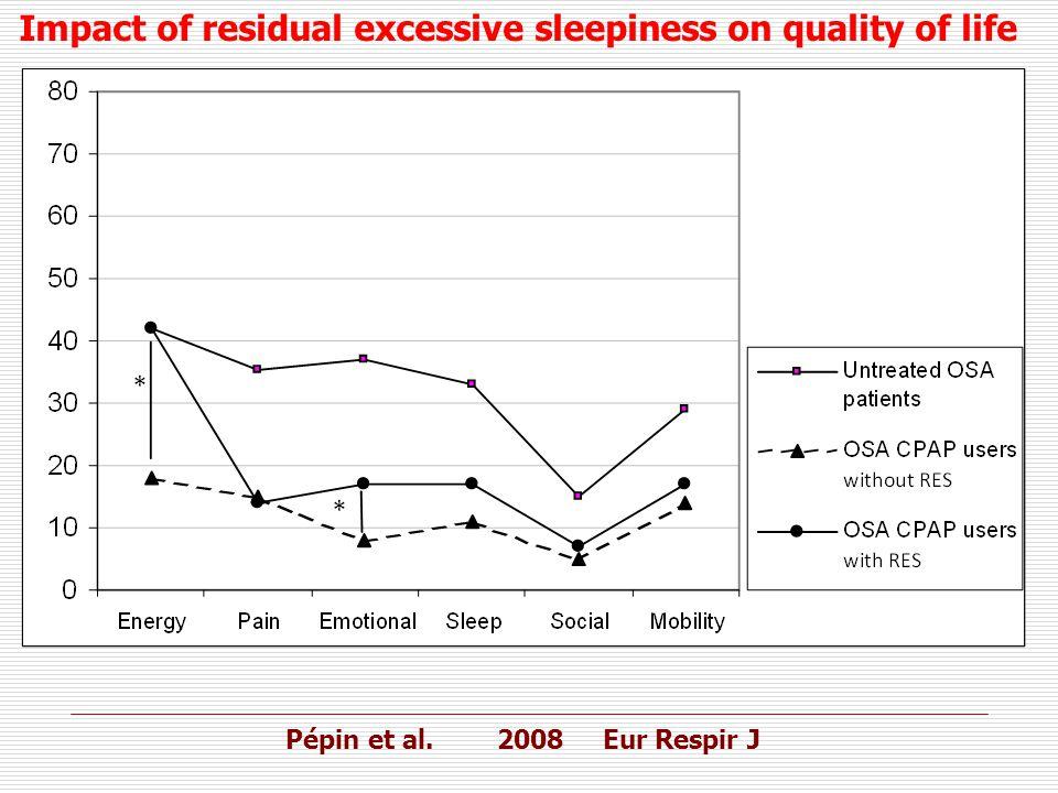 Impact of residual excessive sleepiness on quality of life Pépin et al. 2008Eur Respir J