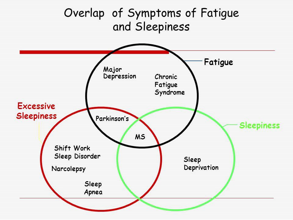 Excessive Sleepiness Fatigue Sleep Deprivation Narcolepsy Chronic Fatigue Syndrome Major Depression Parkinson's Sleep Apnea Overlap of Symptoms of Fat