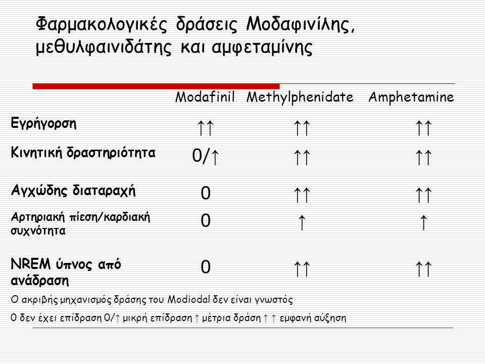 Φαρμακολογικές δράσεις Μοδαφινίλης, μεθυλφαινιδάτης και αμφεταμίνης ModafinilMethylphenidateAmphetamine Εγρήγορση ↑↑ Κινητική δραστηριότητα 0/ ↑ ↑↑ Αγ