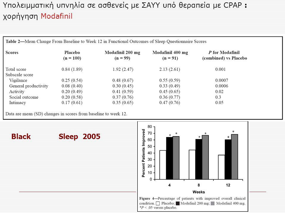 Υπολειμματική υπνηλία σε ασθενείς με ΣΑΥΥ υπό θεραπεία με CPAP : χορήγηση Modafinil