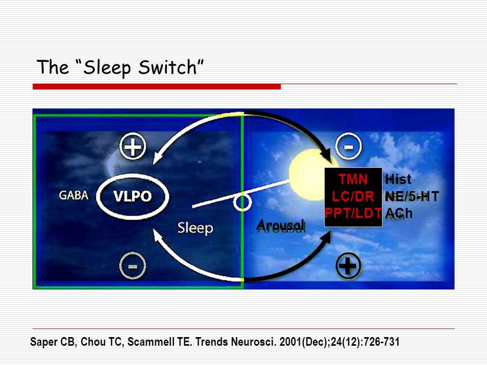 "The ""Sleep Switch"" Saper CB, Chou TC, Scammell TE. Trends Neurosci. 2001(Dec);24(12):726-731 Arousal + Hist NE/5-HT ACh TMN LC/DR PPT/LDT"