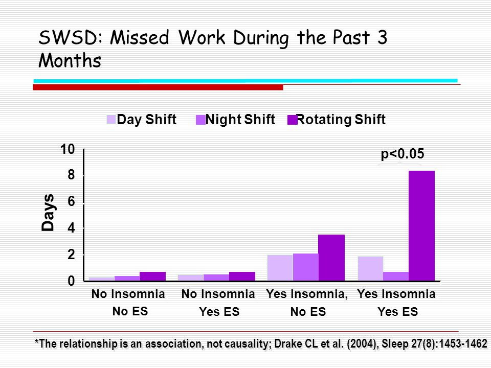 SWSD: Missed Work During the Past 3 Months *The relationship is an association, not causality; Drake CL et al. (2004), Sleep 27(8):1453-1462 0 2 4 6 8