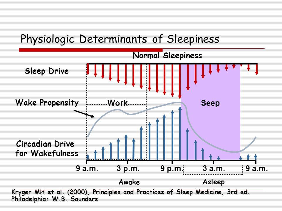Normal Sleepiness 3 p.m.9 p.m.3 a.m.9 a.m. Asleep Awake Seep 9 a.m. Circadian Drive for Wakefulness Sleep Drive Wake Propensity Kryger MH et al. (2000