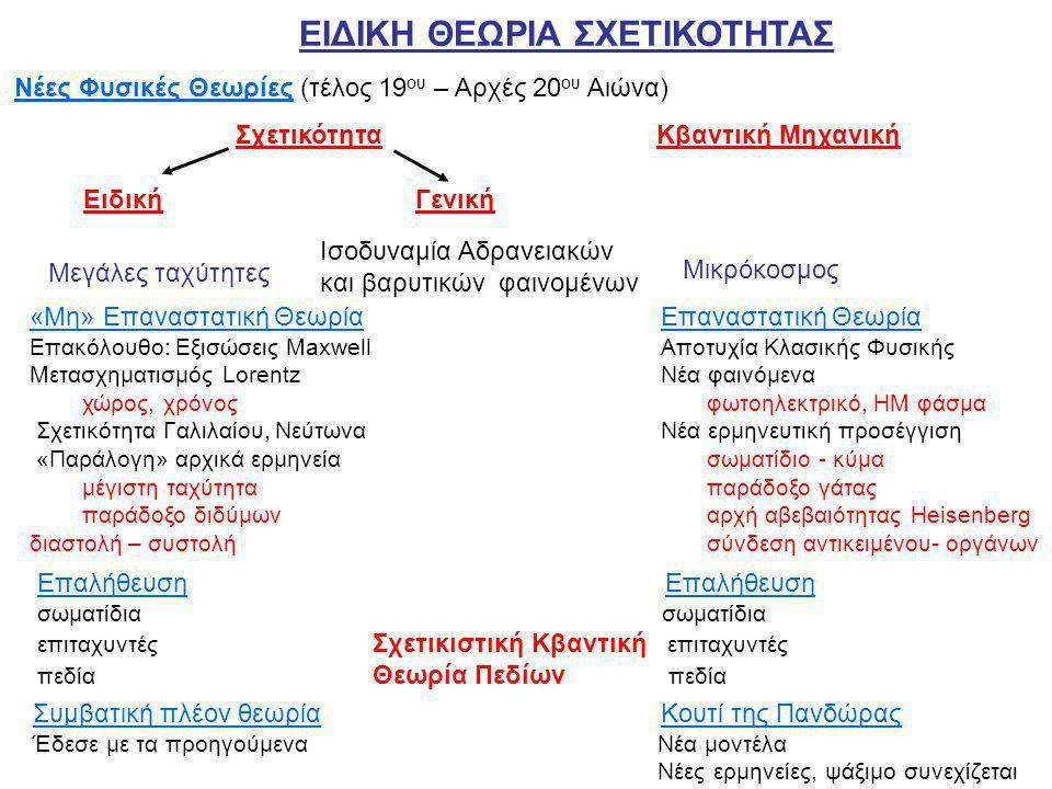 Αρχές Ειδικής Θεωρίας της Σχετικότητας Αδρανειακό Σύστημα Αναφοράς: Σύστημα Αναφοράς όπου ο δεύτερος Νόμος του Νεύτωνα ισχύει χωρίς την προσθήκη ψευδοδυνάμεων.