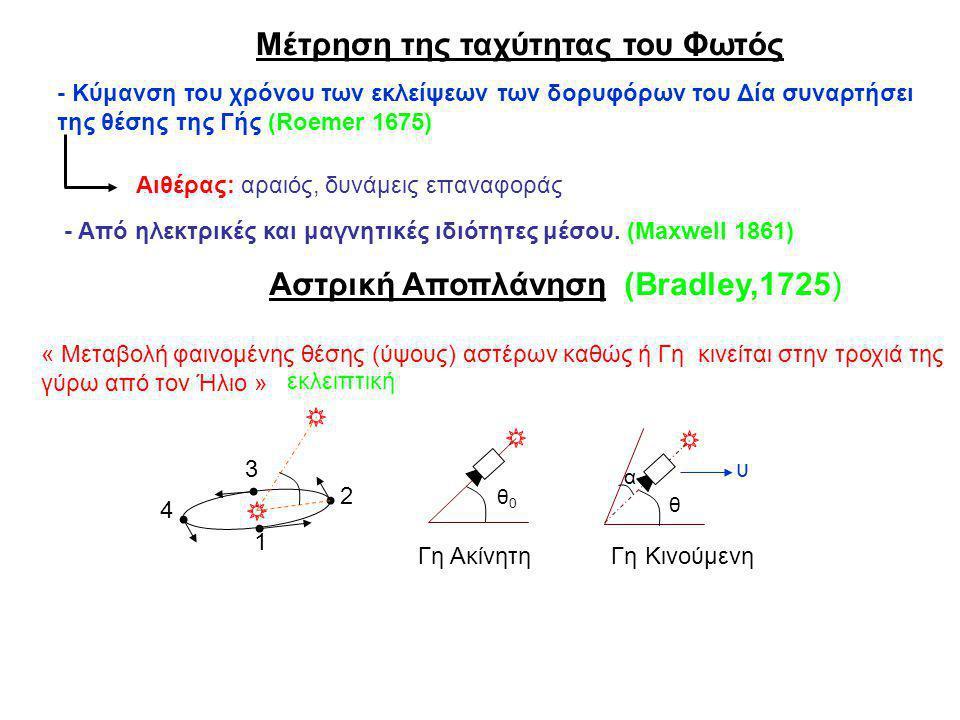 Μέτρηση της ταχύτητας του Φωτός - Κύμανση του χρόνου των εκλείψεων των δορυφόρων του Δία συναρτήσει της θέσης της Γής (Roemer 1675) Αιθέρας: αραιός, δ