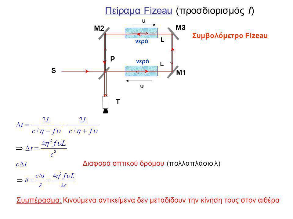 Πείραμα Fizeau (προσδιορισμός f) Διαφορά οπτικού δρόμου (πολλαπλάσιο λ) Συμπέρασμα: Κινούμενα αντικείμενα δεν μεταδίδουν την κίνηση τους στον αιθέρα υ