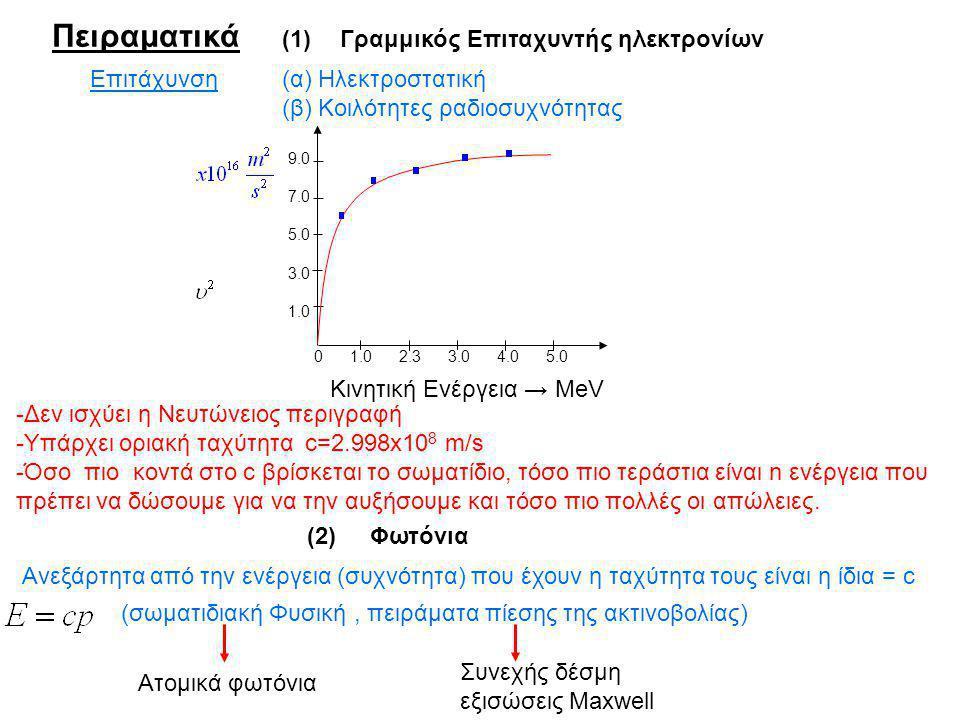 Πειραματικά (1)Γραμμικός Επιταχυντής ηλεκτρονίων Επιτάχυνση(α) Ηλεκτροστατική (β) Κοιλότητες ραδιοσυχνότητας 0 1.0 2.3 3.0 4.0 5.0 9.0 7.0 5.0 3.0 1.0