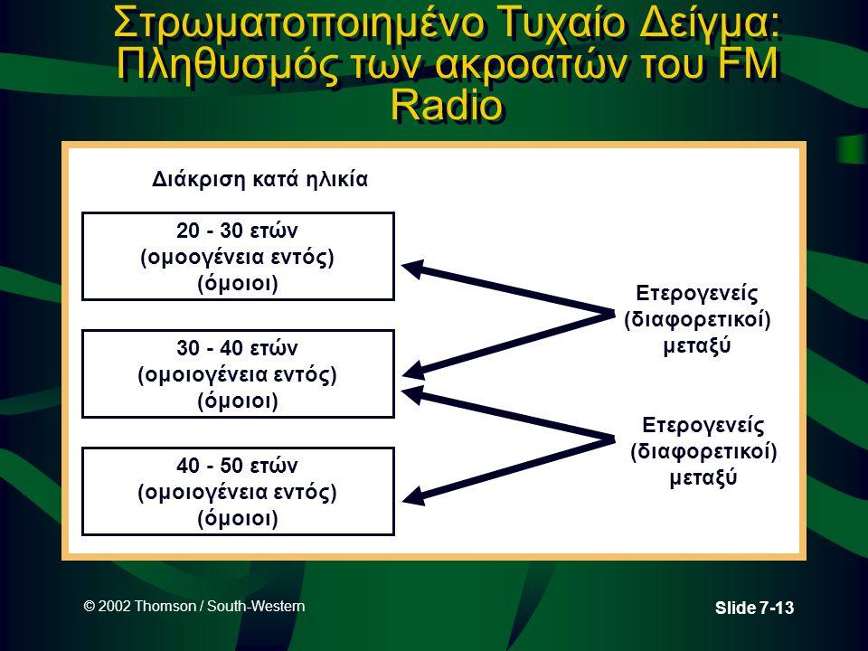 © 2002 Thomson / South-Western Slide 7-13 Στρωματοποιημένο Τυχαίο Δείγμα: Πληθυσμός των ακροατών του FM Radio 20 - 30 ετών (ομοογένεια εντός) (όμοιοι)