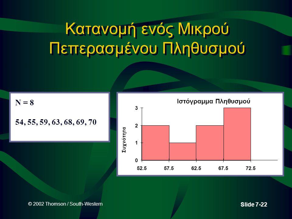 © 2002 Thomson / South-Western Slide 7-22 Κατανομή ενός Μικρού Πεπερασμένου Πληθυσμού Ιστόγραμμα Πληθυσμού 0 1 2 3 52.557.562.567.572.5 Συχνότητα N =