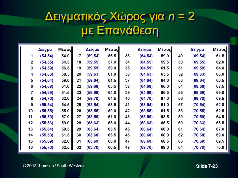 © 2002 Thomson / South-Western Slide 7-23 Δειγματικός Χώρος για n = 2 με Επανάθεση ΔείγμαΜέσος΄ΔείγμαΜέσοςΔείγμαΜέσοςΔείγμαΜέσος 1(54,54)54.017(59,54)