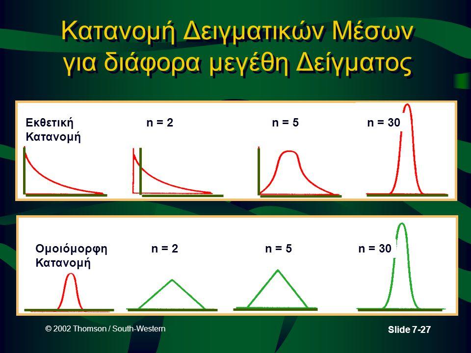 © 2002 Thomson / South-Western Slide 7-27 Κατανομή Δειγματικών Μέσων για διάφορα μεγέθη Δείγματος Εκθετική Κατανομή n = 2n = 5n = 30 Ομοιόμορφη Κατανο