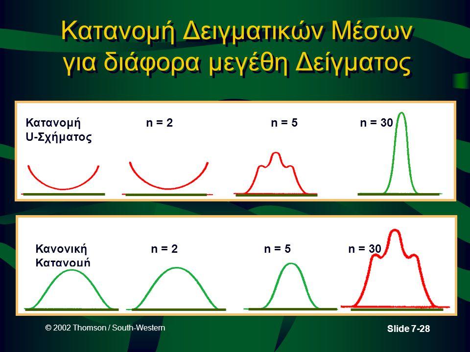 © 2002 Thomson / South-Western Slide 7-28 Κατανομή Δειγματικών Μέσων για διάφορα μεγέθη Δείγματος Κατανομή U-Σχήματος n = 2n = 5n = 30 Κανονική Κατανο