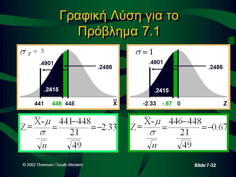 © 2002 Thomson / South-Western Slide 7-32 Γραφική Λύση για το Πρόβλημα 7.1 0 Z-2.33-.67.2486.4901.2415 448 X441446.2486.4901.2415