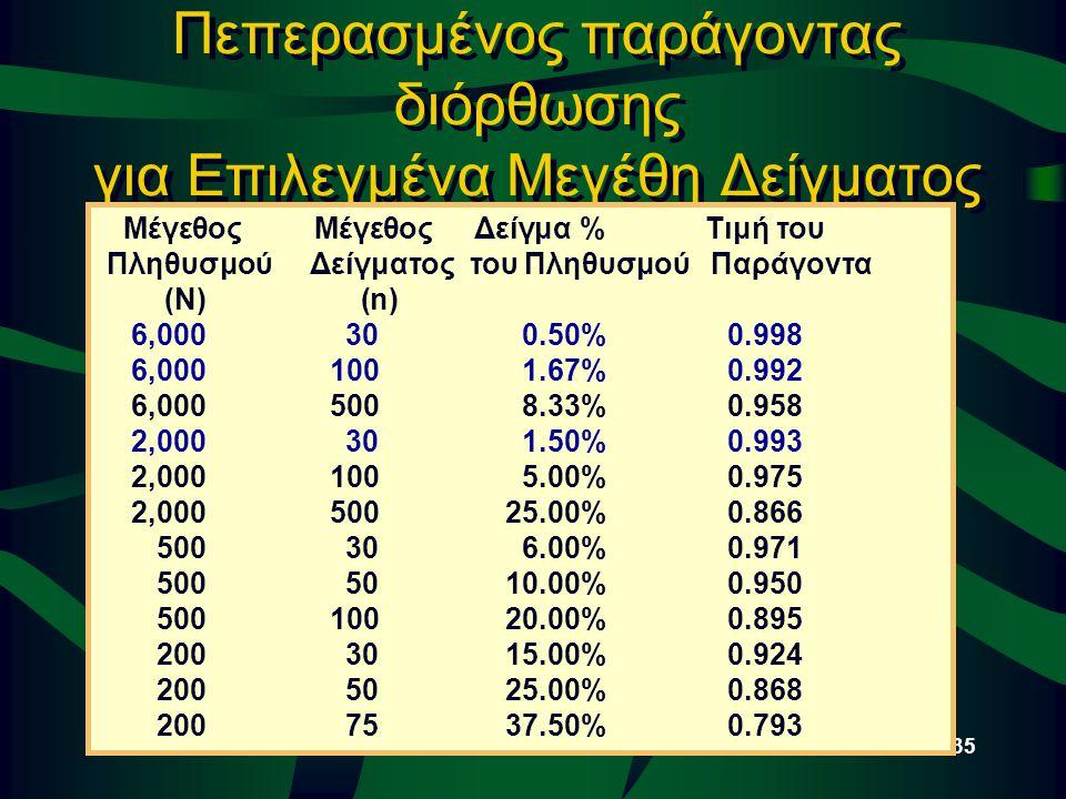 © 2002 Thomson / South-Western Slide 7-35 Πεπερασμένος παράγοντας διόρθωσης για Επιλεγμένα Μεγέθη Δείγματος Μέγεθος ΜέγεθοςΔείγμα %Τιμή του Πληθυσμού
