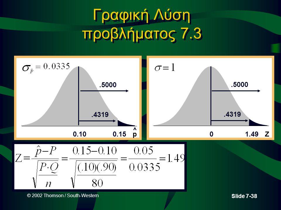 © 2002 Thomson / South-Western Slide 7-38 Γραφική Λύση προβλήματος 7.3 Z1.490.5000.4319 p0.150.10.5000.4319 ^
