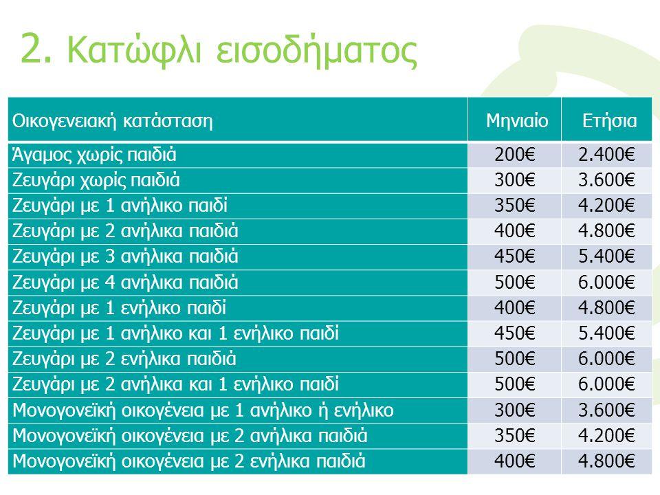 2. Κατώφλι εισοδήματος Οικογενειακή κατάσταση Μηνιαίο Ετήσια Άγαμος χωρίς παιδιά200€2.400€ Ζευγάρι χωρίς παιδιά300€3.600€ Ζευγάρι με 1 ανήλικο παιδί35