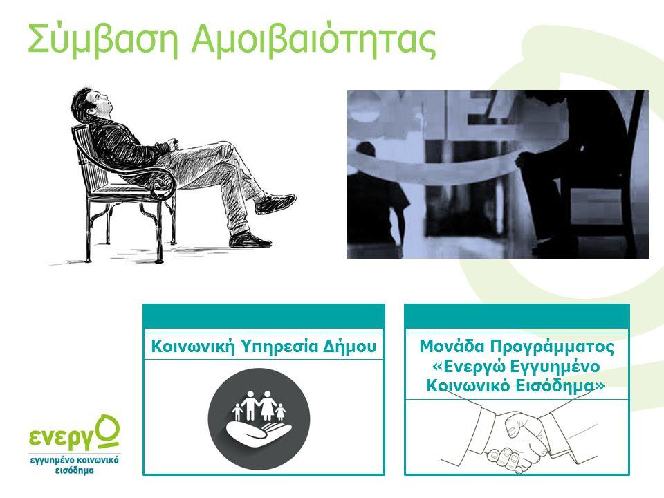 Κοινωνική Υπηρεσία ΔήμουΜονάδα Προγράμματος «Ενεργώ Εγγυημένο Κοινωνικό Εισόδημα» Σύμβαση Αμοιβαιότητας