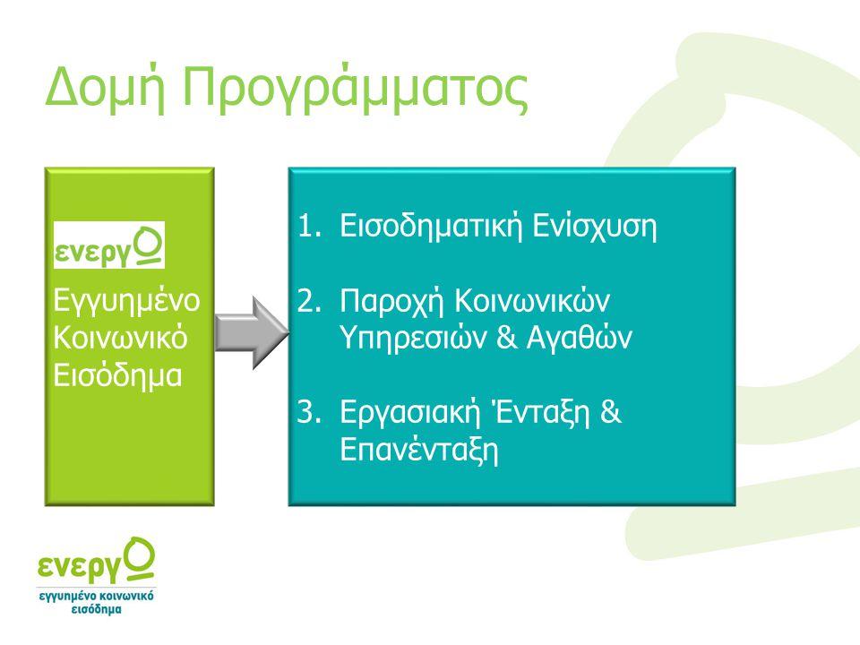 Εγγυημένο Κοινωνικό Εισόδημα 1.Εισοδηματική Ενίσχυση 2.Παροχή Κοινωνικών Υπηρεσιών & Αγαθών 3.Εργασιακή Ένταξη & Επανένταξη Δομή Προγράμματος
