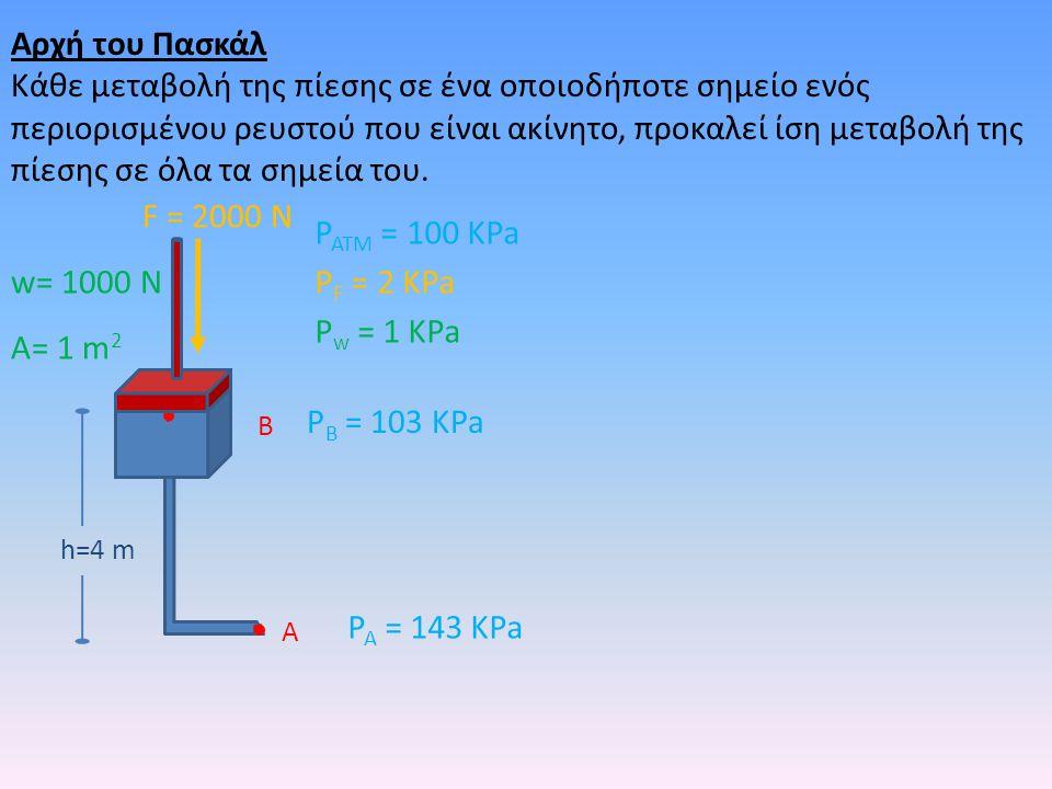 Αρχή του Πασκάλ Κάθε μεταβολή της πίεσης σε ένα οποιοδήποτε σημείο ενός περιορισμένου ρευστού που είναι ακίνητο, προκαλεί ίση μεταβολή της πίεσης σε ό