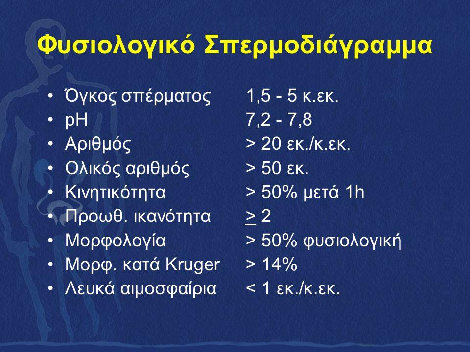 Φυσιολογικό Σπερμοδιάγραμμα Όγκος σπέρματος 1,5 - 5 κ.εκ.