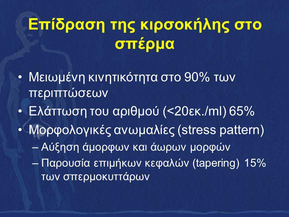 Επίδραση της κιρσοκήλης στο σπέρμα Μειωμένη κινητικότητα στο 90% των περιπτώσεων Ελάττωση του αριθμού (<20εκ./ml) 65% Μορφολογικές ανωμαλίες (stress pattern) –Αύξηση άμορφων και άωρων μορφών –Παρουσία επιμήκων κεφαλών (tapering) 15% των σπερμοκυττάρων