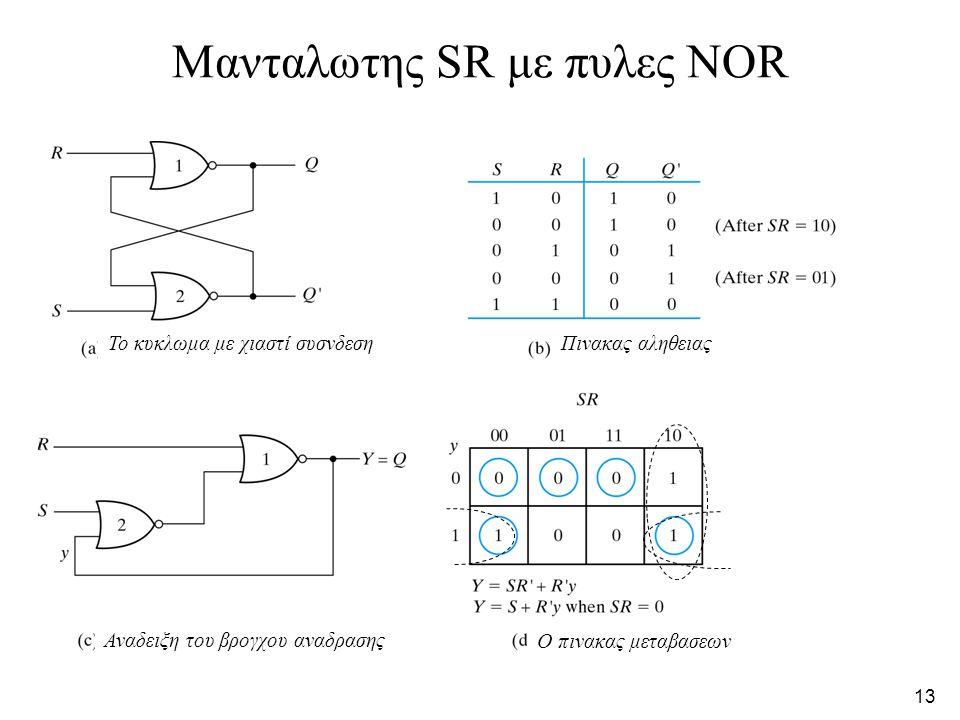 12 Παραδειγμα ασταθους κυκλωματος Λογικο διαγραμμα Πινακας μεταβασεων =(x 1 y)′x 2 =x 1 ′x 2 + y′x 2 5 nsec 10 nsec 0 nsec Συχνοτητα ταλαντωσης 50 ΜHz