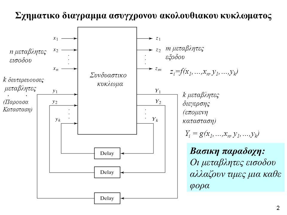 2 z i =f(x 1,…,x n, y 1,…,y k ) Y i = g(x 1,…,x n, y 1,…,y k ) Σχηματικο διαγραμμα ασυγχρονου ακολουθιακου κυκλωματος n μεταβλητες εισοδου m μεταβλητες εξοδου k δευτερευουσες μεταβλητες k μεταβλητες διεγερσης (επομενη κατασταση) Συνδυαστικο κυκλωμα (Παρουσα Κατασταση) Βασικη παραδοχη: Οι μεταβλητες εισοδου αλλαζουν τιμες μια καθε φορα