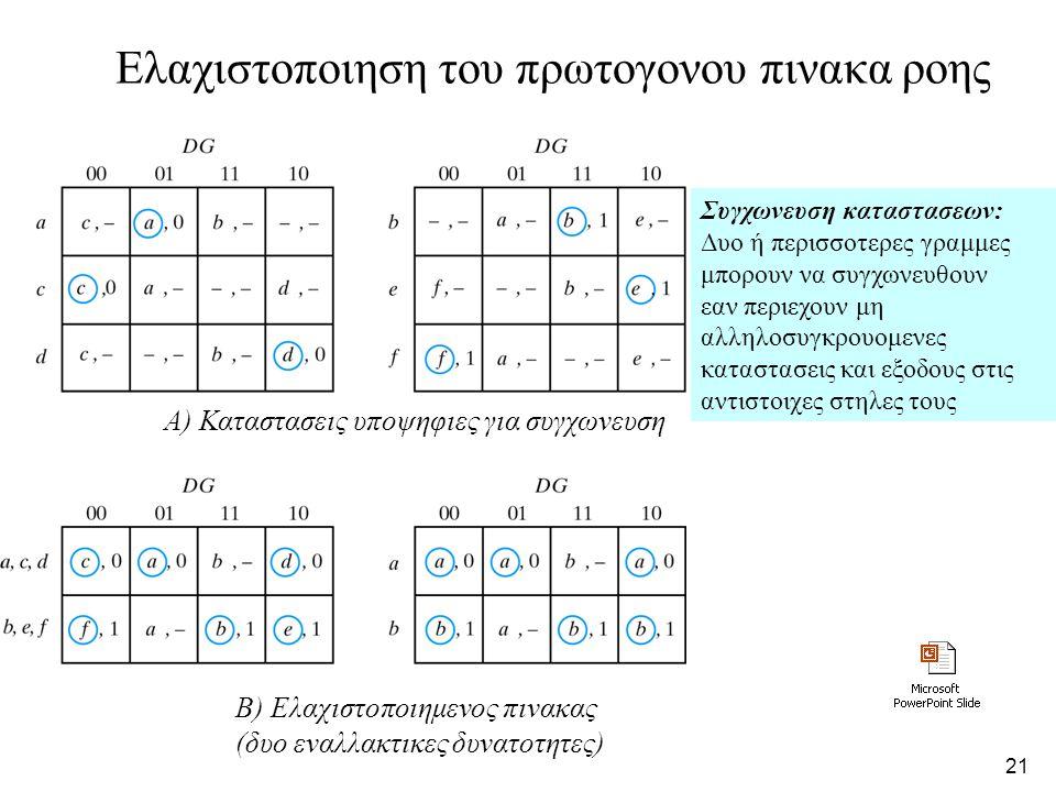 20 Ο πρωτογονος πινακας ροης Ολικες καταστασεις του φυλασσομενου μαναλωτη Ολικη Εισοδοι Εξοδοι Σχολια Κατασταση D G Q a 0 1 0 D=Q διοτι G=1 b 1 1 1 D=