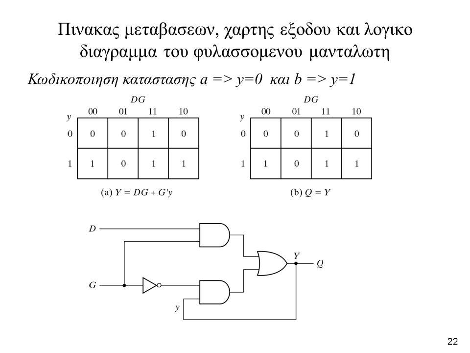 21 Ελαχιστοποιηση του πρωτογονου πινακα ροης Α) Καταστασεις υποψηφιες για συγχωνευση Β) Ελαχιστοποιημενος πινακας (δυο εναλλακτικες δυνατοτητες) Συγχω