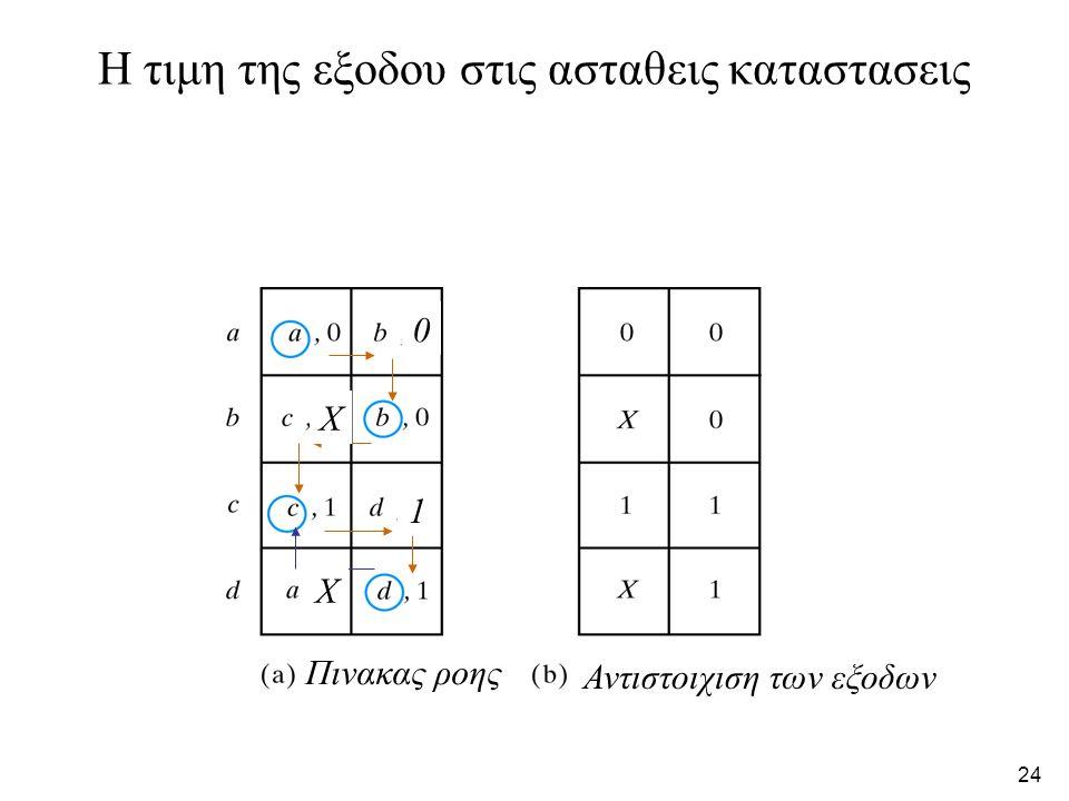 23 Σχεδιαση του κυκλωματος με χρηση μανταλωτη SR Α) Χαρτες για τα S και R B) Λογικο διαγραμμα
