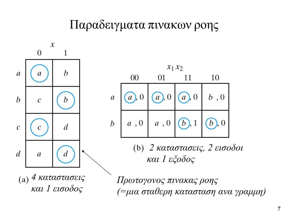 7 Παραδειγματα πινακων ροης 4 καταστασεις και 1 εισοδος 2 καταστασεις, 2 εισοδοι και 1 εξοδος Πρωτογονος πινακας ροης (=μια σταθερη κατασταση ανα γραμμη)