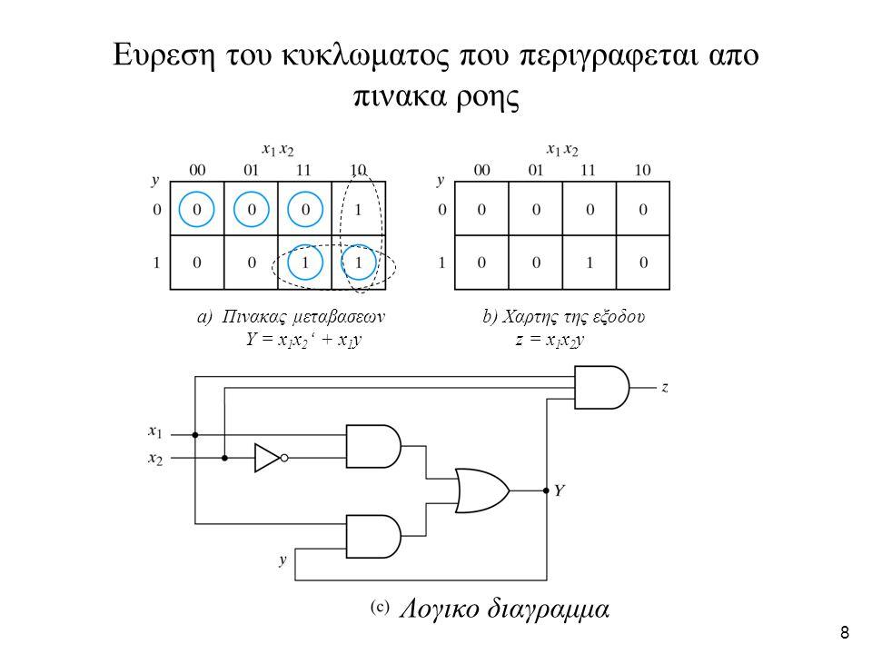 8 Ευρεση του κυκλωματος που περιγραφεται απο πινακα ροης Λογικο διαγραμμα a) Πινακας μεταβασεων Υ = x 1 x 2 ' + x 1 y b) Χαρτης της εξοδου z = x 1 x 2 y