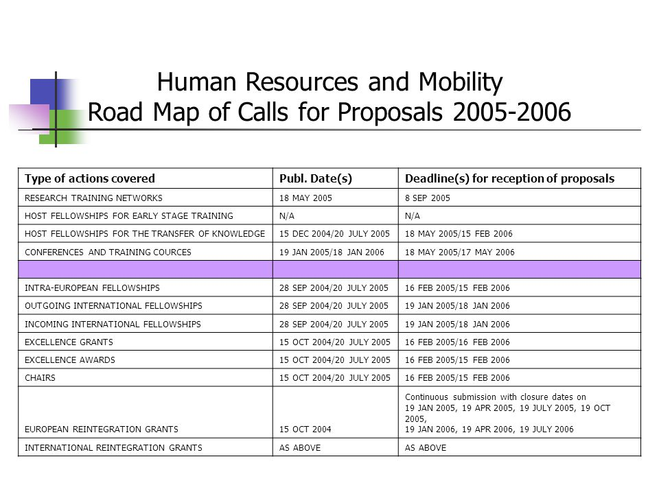 Human Resources and Mobility Road Map of Calls for Proposals Type of actions coveredPubl.