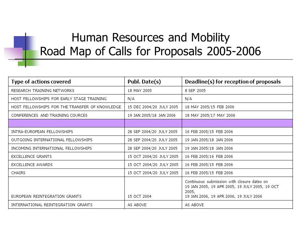 Προετοιμασία και υποβολή προτάσεων Στόχος (- οι) Διαδικασία Μέσο υλοποίησης (είδος Δράση Marie Curie) Αναζήτηση εταίρων-συνεργασιών Βασικά έγγραφα Οικονομικά μοντέλα Έντυπα υποβολής Στάδια (βήματα) EPSS (ηλεκτρονική υποβολή) Οικονομικά σημεία Υποβολή