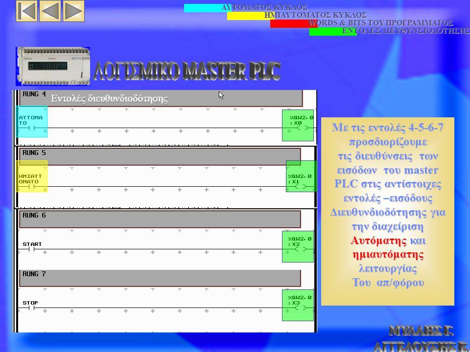ΑΥΤΟΜΑΤΟΣ ΚΥΚΛΟΣ ΗΜΙΑΥΤΟΜΑΤΟΣ ΚΥΚΛΟΣ WORDS & BITS TOY ΠΡΟΓΡΑΜΜΑΤΟΣ ΕΝΤΟΛΕΣ ΔΙΕΥΘΥΝΣΙΟΔΟΤΗΣΗΣ Με τις εντολές 4-5-6-7 προσδιορίζουμε τις διευθύνσεις των εισόδων του master PLC στις αντίστοιχες εντολές –εισόδους Διευθυνδιοδότησης για την διαχείριση Αυτόματης και ημιαυτόματης λειτουργίας Του απ/φόρου