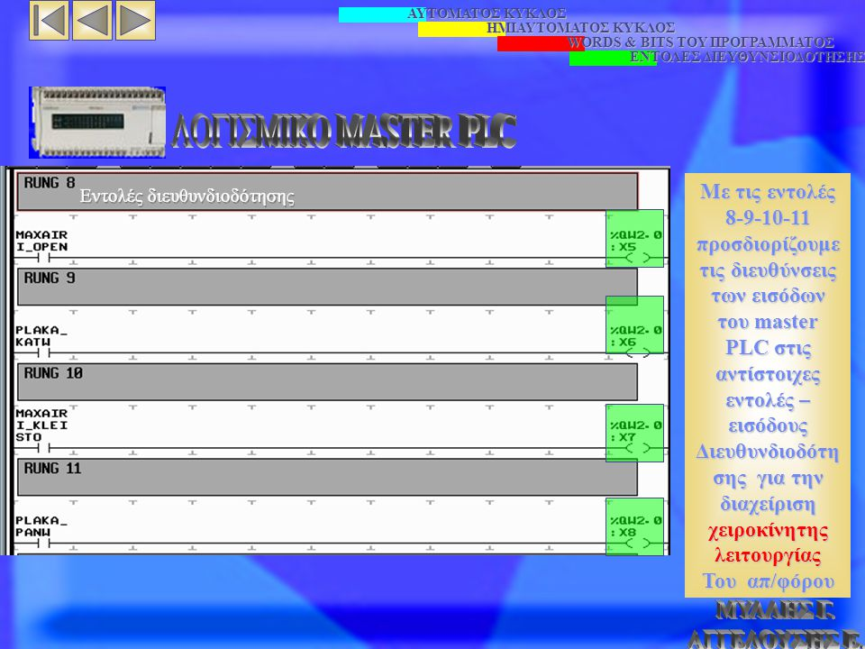 ΑΥΤΟΜΑΤΟΣ ΚΥΚΛΟΣ ΗΜΙΑΥΤΟΜΑΤΟΣ ΚΥΚΛΟΣ WORDS & BITS TOY ΠΡΟΓΡΑΜΜΑΤΟΣ ΕΝΤΟΛΕΣ ΔΙΕΥΘΥΝΣΙΟΔΟΤΗΣΗΣ Με τις εντολές 8-9-10-11 προσδιορίζουμε τις διευθύνσεις των εισόδων του master PLC στις αντίστοιχες εντολές – εισόδους Διευθυνδιοδότη σης για την διαχείριση χειροκίνητης λειτουργίας Του απ/φόρου