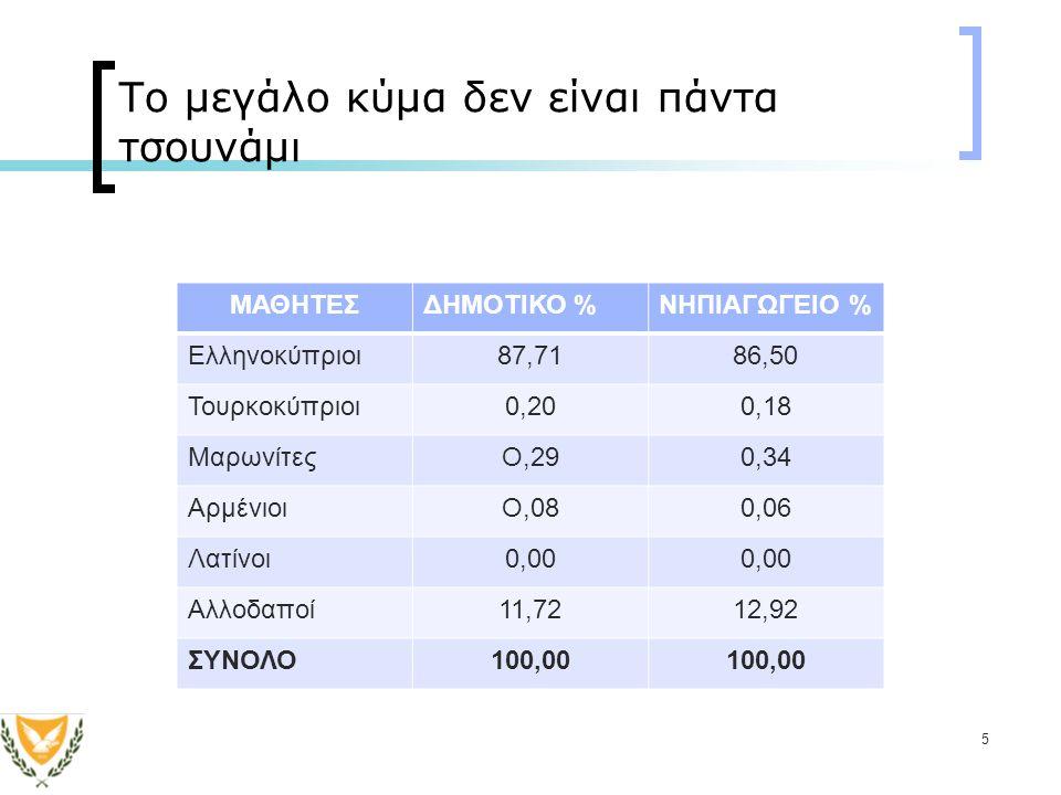 5 Το μεγάλο κύμα δεν είναι πάντα τσουνάμι ΜΑΘΗΤΕΣΔΗΜΟΤΙΚΟ %ΝΗΠΙΑΓΩΓΕΙΟ % Ελληνοκύπριοι87,7186,50 Τουρκοκύπριοι0,200,18 ΜαρωνίτεςΟ,290,34 ΑρμένιοιΟ,080,06 Λατίνοι0,00 Αλλοδαποί11,7212,92 ΣΥΝΟΛΟ100,00